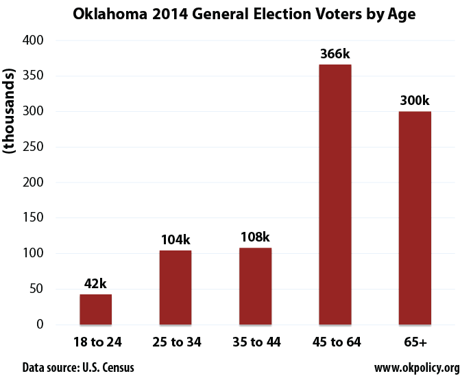 2014-vote-by-age