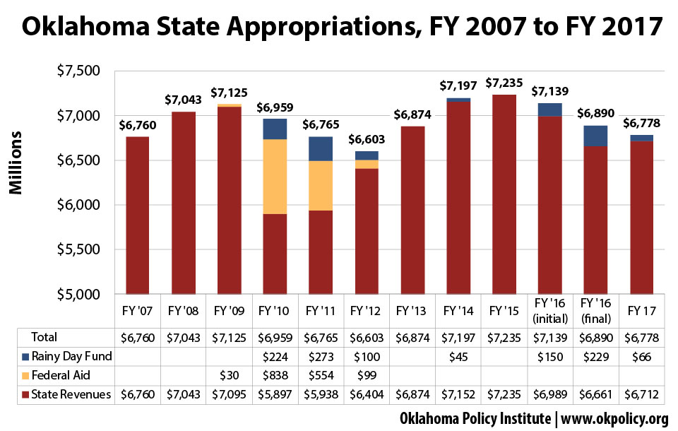 Appropriations-07-17