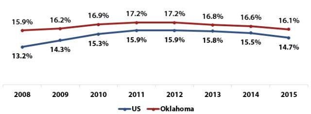 OK-US-poverty-rates