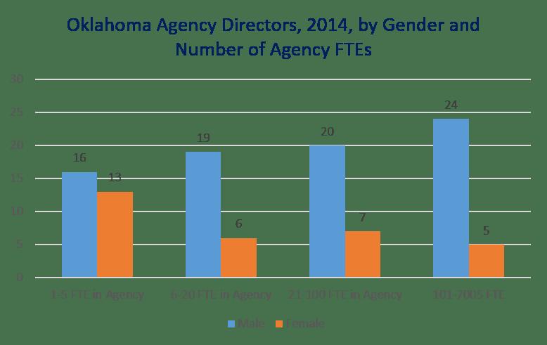 Gender_AgencyHeads_byAgencySize