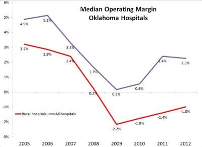 Median Operating Margin - Oklahoma Hospitals (2)