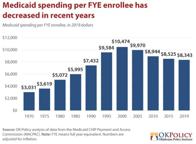 Medicaid-spending-per-FYE-enrollee-has-decresed-in-recent-years-via-Oklahoma-Policy-Institute