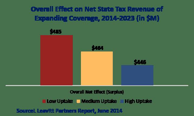 Medicaid_Savings_Leavitt