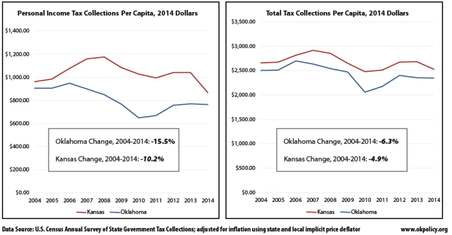 OK-KS-tax-collections-2004-2014