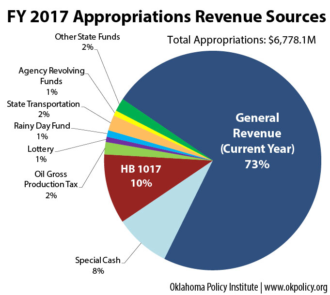 Revenue_Sources_2017