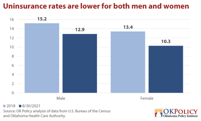 Uninsurance-rates-are-lower-for-both-men-and-women-via-Oklahoma-Policy-Institute