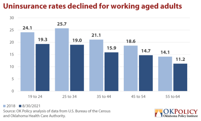 Uninsurance-rates-declined-for-working-aged-adults-via-Oklahoma-Policy-Institute
