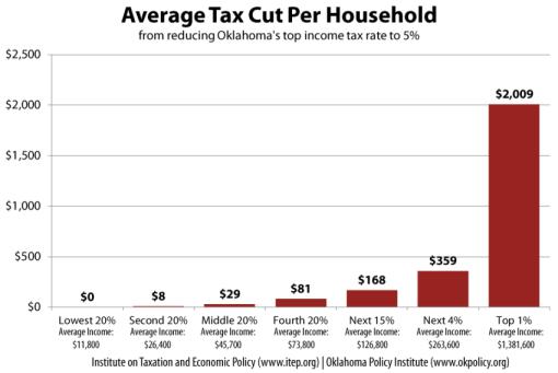 avg-tax-cut