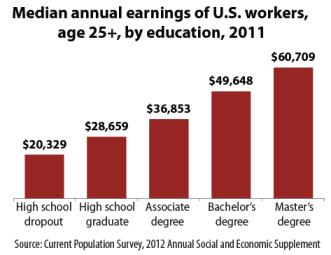 earnings-by-education