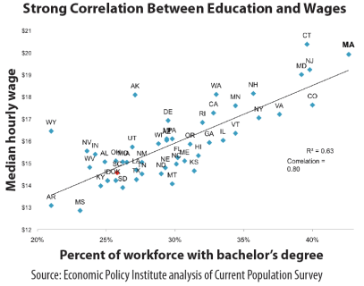 education-and-wages