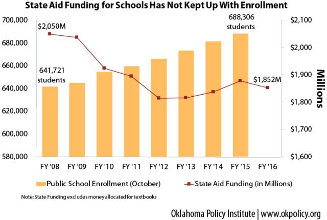 enrollment-formula-funding