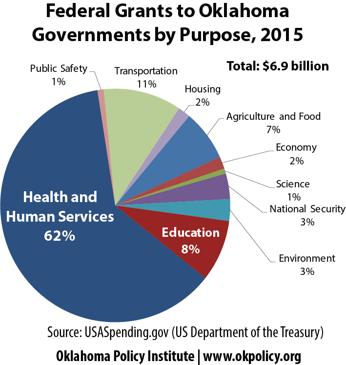 federal-grants-to-oklahoma-governments-by-purpose-2015