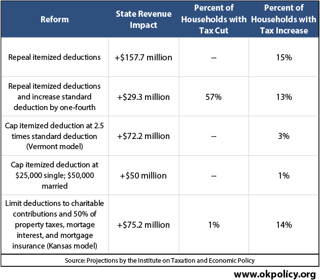 itemized deduction reform is a promising state budget solution
