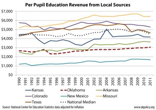 local-revenue-surrounding-states