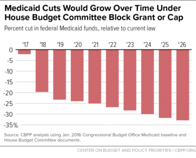 Don\'t go there: Block grants for Medicaid and SNAP could wreck ...