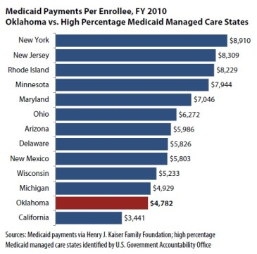 medicaid payments per enrollee fy 2010