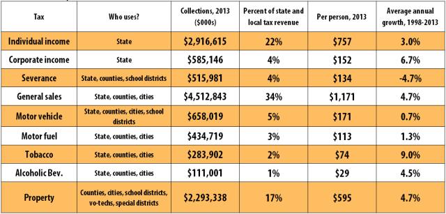 oklahomas-major-taxes
