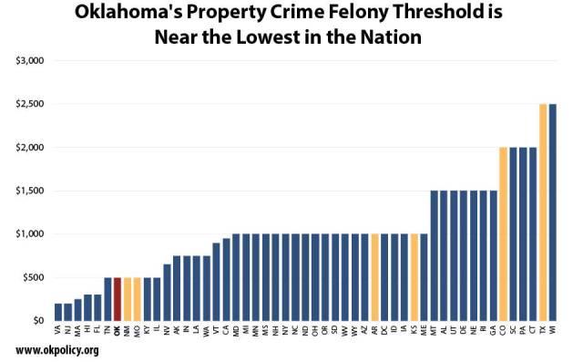 property-felony-threshold