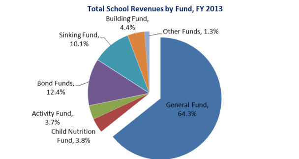 Source: State Department of Education