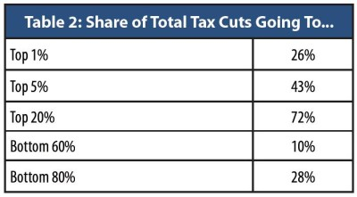 "Source: ""The Cost of Tax Cuts"", OK Policy, Jan. 2016, https://okpolicy.org/the-cost-of-tax-cuts-in-oklahoma/"