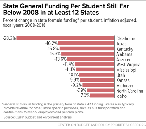 Another year goes by, and Oklahoma still leads the nation for cuts ...