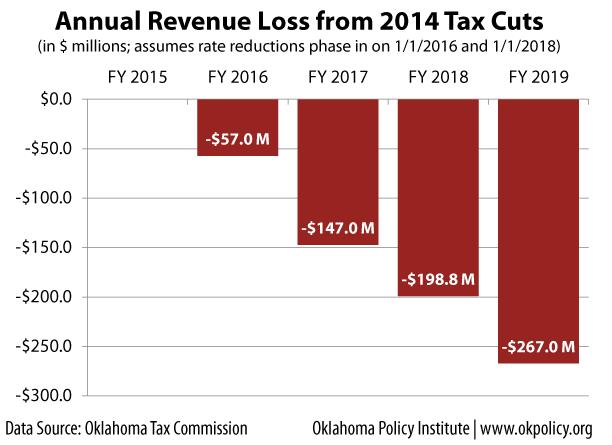 tax-cut-revenue-loss