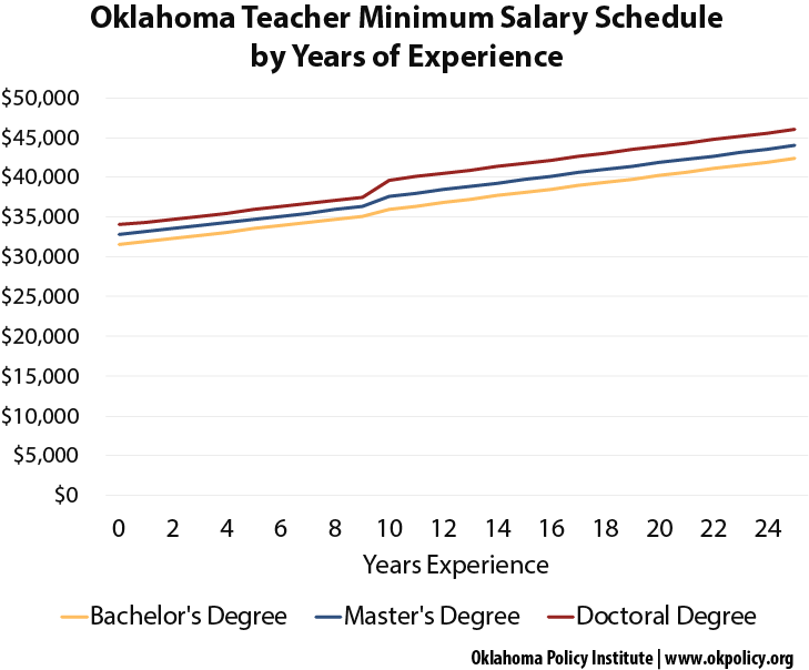 Where Teacher Raises Are Needed Most Oklahoma Policy Institute