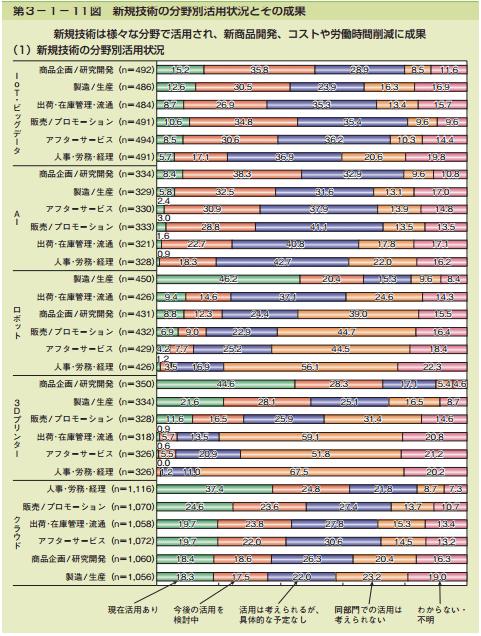 第3-1-11図 新規技術の分野別活用状況とその成果