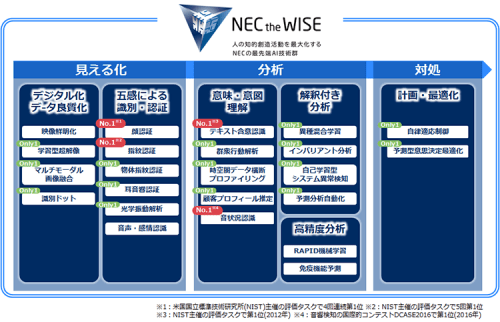 NEC_the_WISE