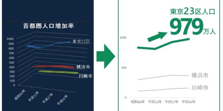 見やすい折れ線グラフデザイン