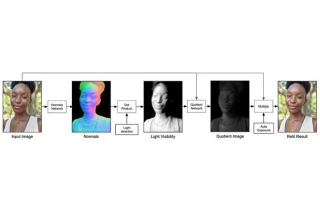 google gorsel yapay zekasi 64 kamerali sistem ile egitiliyor 0 KhB6CJc6 - Google görsel yapay zekası 64 kameralı sistem ile eğitiliyor