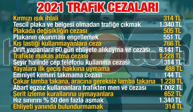 2021 Trafik Cezaları, OkuGit.Com - Tarih, Güncel, Kadın, Sağlık, Moda Bilgileri Genel Bloğu