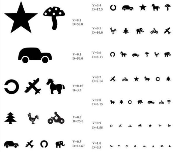 Таблица Орловой для проверки зрения: таблица для детей