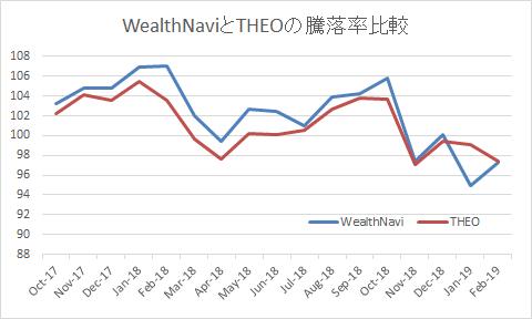 WealthNavi と THEO :パフォーマンス比較