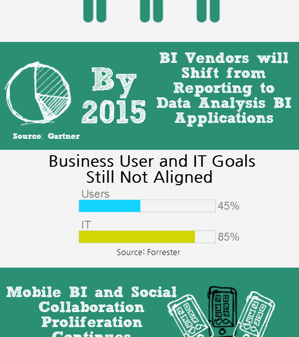 Infographic: 2014 Business Intelligence Predictions