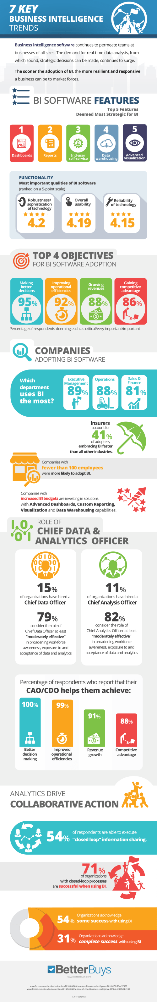 7-Key-Business-Intelligence-trends-inforgraphic
