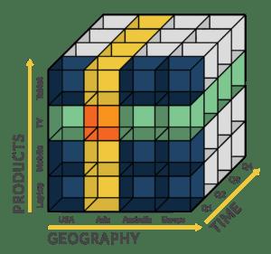 example olap cube