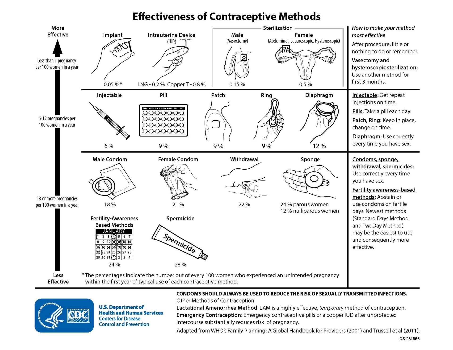 effectiveness_of_contraceptive_methods