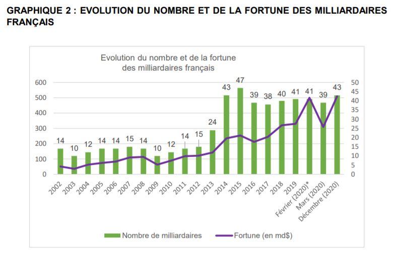 Etude Oxfam sur les inégalités : évolution des milliardaires