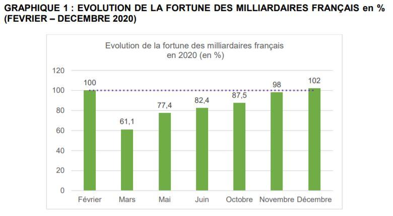 Etude Oxfam sur les inégalités : les milliardaires