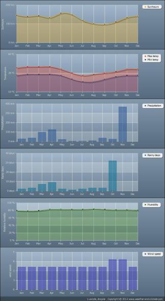 gráficas de tiempo en Mocamedes