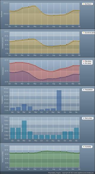 gráficas de tiempo en Huambo