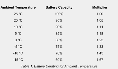 Battery Temp Derating Table