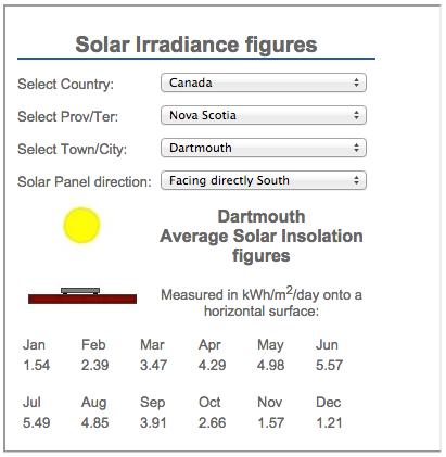 solar_irradiance_table