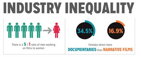 Gender Inequality in Film (Infographic)