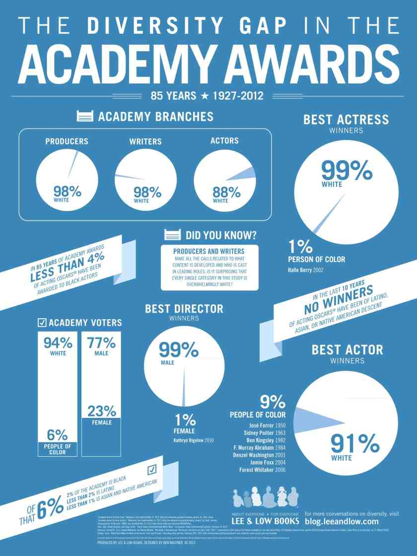 Diversity in The Academy Awards