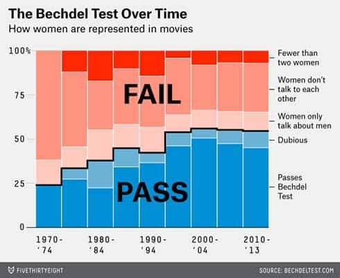 Films passing the Bechdel test over time
