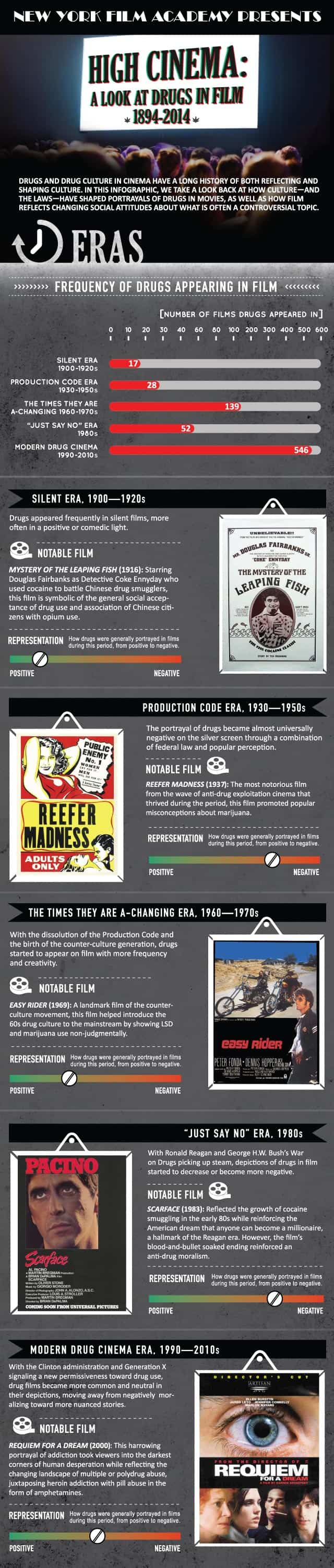 Infographic from New York Film Academy