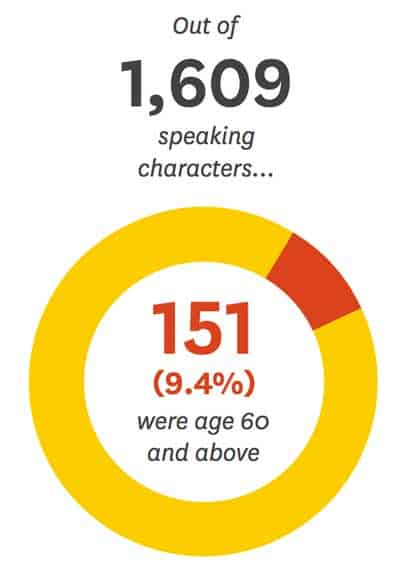 less than 10% of speaking parts are characters over 60