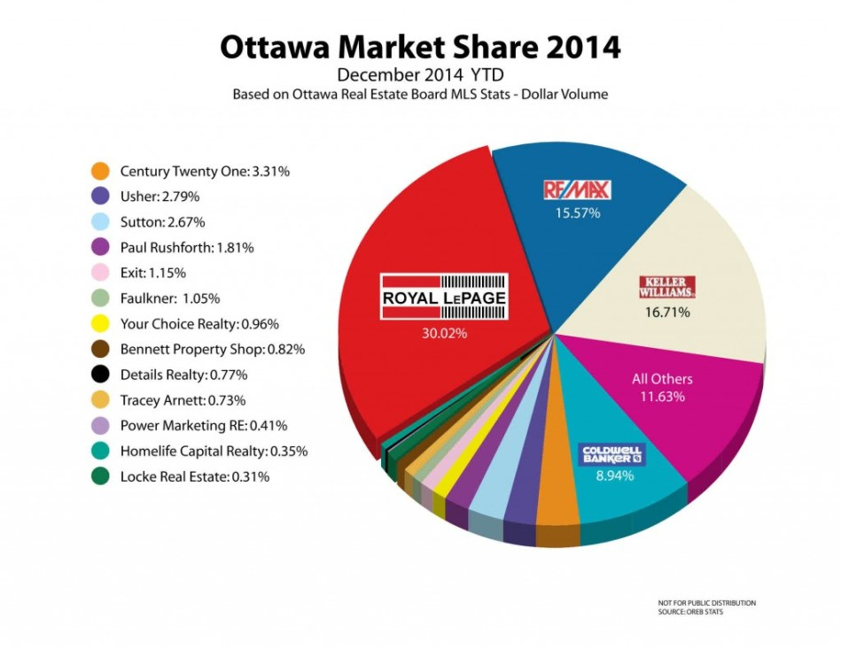 RLP Market share graph December 2014